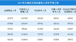 2017年规模以上澳门永利国际娱乐就业人员工资分析:年均工资61578元 增长7.3%(表)