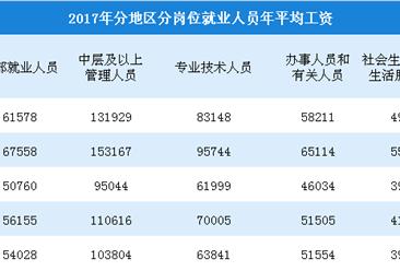 2017年规模以上企业就业人员工资分析:年均工资61578元 增长7.3%(表)