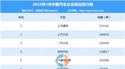 2018年4月中国汽车企业销量排行榜(TOP80)