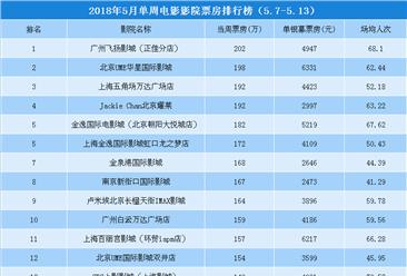 2018年5月单周影院电影票房排行榜TOP20(5.7-5.13)