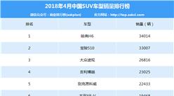 2018年4月中國SUV車型銷量排行榜(TOP200)