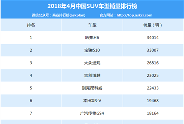 2018年4月永利国际娱乐SUV车型销量排行榜(TOP200)