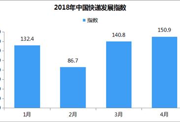 2018年4月中国快递发展指数报告(全文)