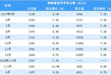 2018年1-4月中国服饰鞋帽类零售数据分析:零售额同比增长9.7%