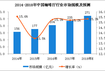 瑞幸咖啡起诉星巴克,中国咖啡厅市场规模及发展趋势(图)