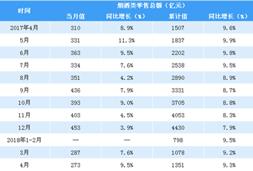 2018年1-4月中国烟酒类零售数据分析:零售额同比增长9.3%