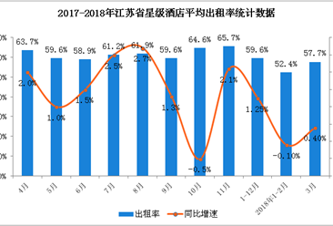 2018年1-3月江苏省星级酒店经营数据分析(附图表)