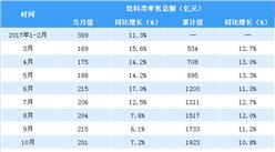2018年1-4月全国饮料类零售数据分析:零售总额达636亿(图表)