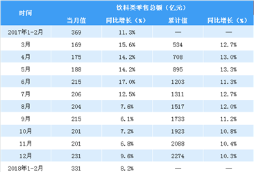 2018年1-4月亚博娱乐手机APP饮料类零售数据分析:零售总额达636亿(图表)