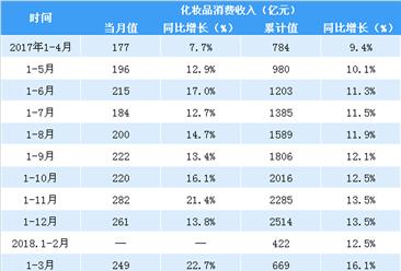 2018年1-4月全国化妆品行业消费数据分析:化妆品消费收入同比增15.9%
