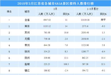2018年3月江苏省各城市景区游客数量排行榜:南京遥遥领先(附图表)