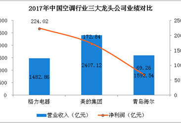 2018中国三大空调企业财力大比拼:格力/美的/海尔哪家强?(附图)