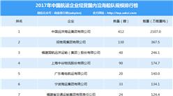 2017年中国航运企业国内沿海船队规模排行榜:远洋海运实力第一