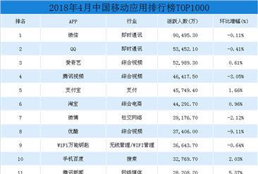 2018年4月中国移动应用APP排行榜TOP1000:微信月活跃人数稳居榜首(附榜单)