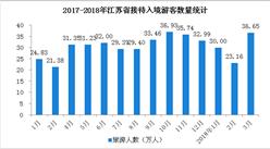 數字看江蘇省入境旅游:3月游客增長16.7% 日本游客量第一(圖表)