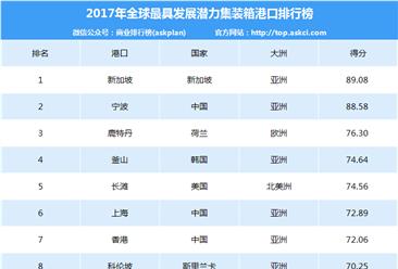 2017年全球最具潜力集装箱港口排行榜:宁波等7港口上榜(附排名)