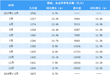 2018年1-4月亚博娱乐手机APP粮油食品类零售数据分析:零售额同比增9.7%(图表)