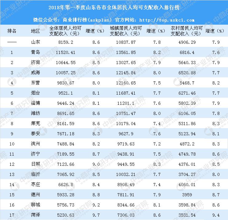 山东各市人均收入排名_山东人均收入变化图