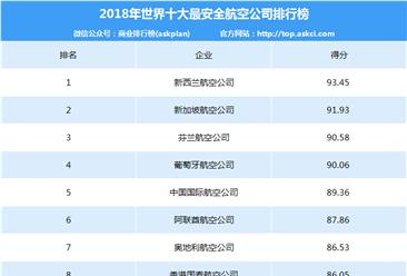 2018年全球十大最安全航空公司排行榜