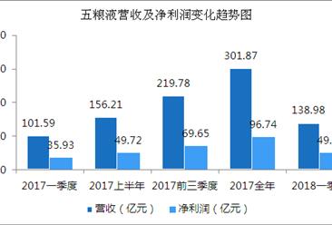 2018年一季度五粮液经营数据统计分析