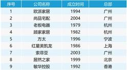 2018年中国大家居产业50强排行榜