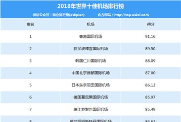 2018年世界十佳机场排行榜出炉:香港机场第一 首都机场第四(附排名)