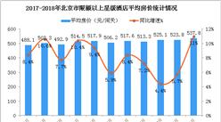 2018年1-4月北京市星級酒店經營數據分析:4月房價上漲11%(附圖表)