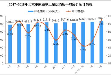 2018年1-4月北京市星级酒店经营数据分析:4月房价上涨11%(附图表)