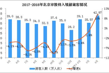 2018年1-4月北京市入境旅游数据分析:4月入境游客突破40万 (附图表)