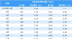 2018年1-4月中国日用品类零售数据分析:零售额同比增长12.2%