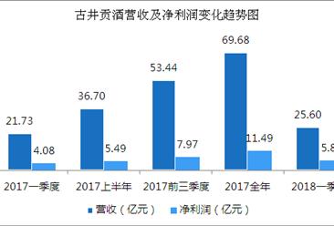 2018年一季度古井贡酒经营数据分析