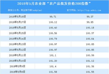 2018年5月18日农产品批发价格指数分析:猪肉价格下降0.8%(表)