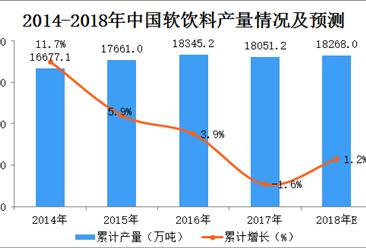 2018年1-4月全国饮料产量数据统计分析