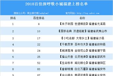 2018年百佳深呼吸小城福建省上榜名单一览