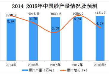 2018年1-4月全国纱产量数据统计分析