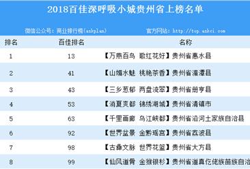 2018年百佳深呼吸小城贵州上榜名单一览:共8个县市上榜