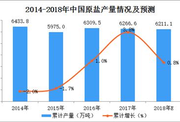 2018年1-4月全国原盐产量数据统计分析