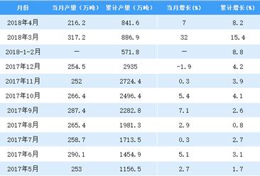 2018年1-4月全国乳制品产量数据统计分析