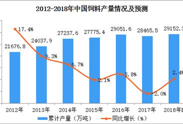 2018年1-4月全国饲料产量数据统计分析