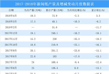 2018年1-4月全国新闻纸产量数据统计分析:产量75.9万吨 同比增长3.3%(图)