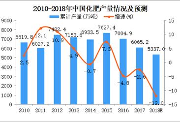 2018年1-4月全国化肥产量数据统计分析