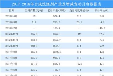 2018年1-4月全国合成洗涤剂产量数据统计分析