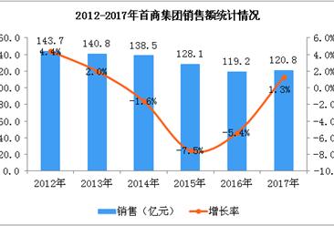2017年首商集团经营数据统计分析(图)
