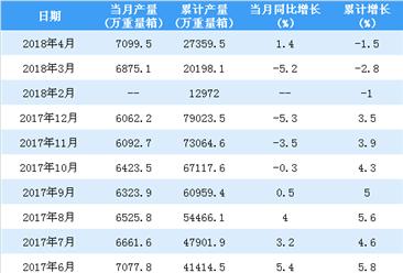 2018年1-4月中国平板玻璃产量情况:累计产量减少1.5%(附图表)