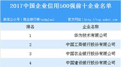 2017年中国企业信用500强重磅发布:华为位列榜首