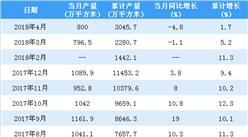2018年1-4月中国中空玻璃产量统计情况:产量累计增长1.7%(附图表)