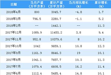 2018年1-4月中国中空玻璃产量情况:产量累计增长1.7%(附图表)