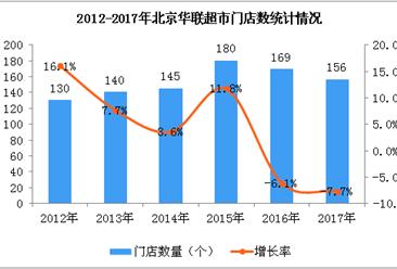 2017年北京华联超市经营数据统计分析:销售额下降4.8%