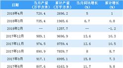 2018年1-4月中国夹层玻璃产量2696万平方米 预计今年产量将破1亿平方米(附图表)