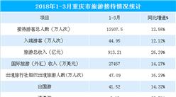 2018年1-3月重慶市旅游總收入913.21億元 同比增長26.39%(圖表)